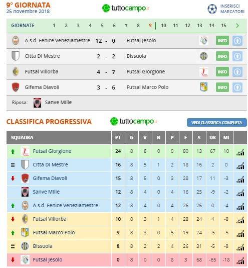 Campionato giovanissimi – girone B