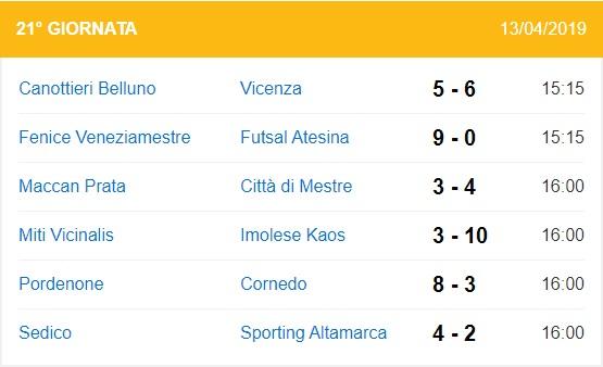 risultati decima giornata di ritorno serie B girone B