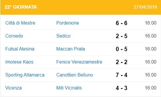 risultati undicesima giornata di ritorno serie B girone B